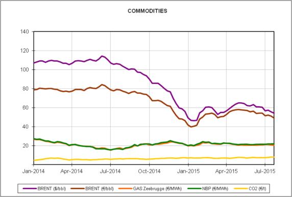 Rapport des prix des marchés européens de l'énergie du mois de juillet 2015
