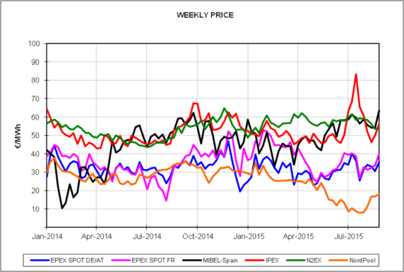 Report of the European Energy Market Prices for the month of August 2015