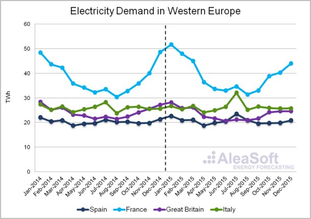 20160204-2-AleaSoft-Assessment-Electricity-Consumption-WesternEurope