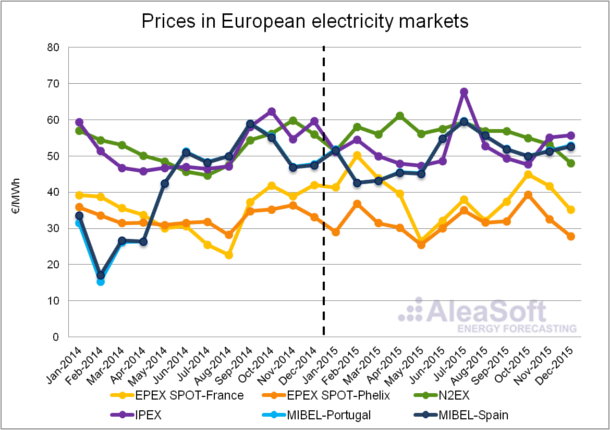 20160208-1-Electricity-European-Markets-Price-En