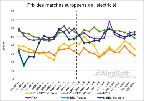 20160208-1-Electricity-European-Markets-Price-Fr