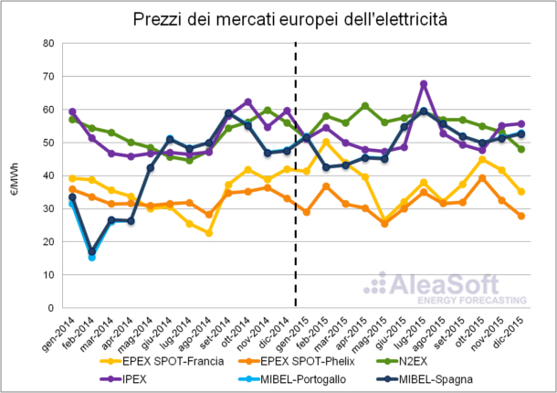20160208-1-Electricity-European-Markets-Price-It