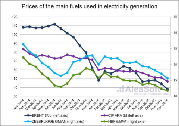 20160208-2-fuel-price-electricity generation-En