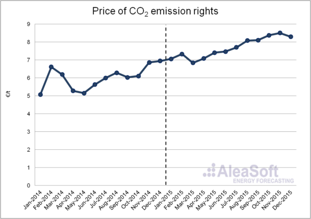 20160208-3-Co2-emission-price-En