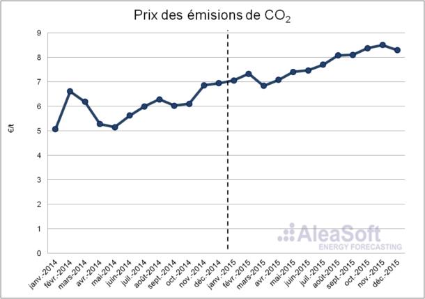 20160208-3-Co2-emission-price-Fr