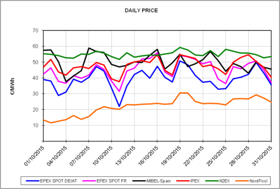 20151102-1-europe-energy-markets-october-2015-daily-price