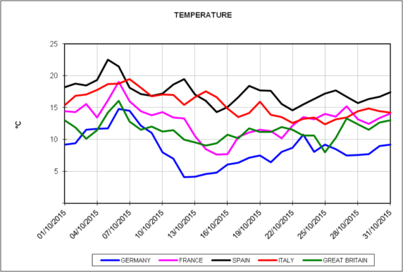 20151102-4-europe-energy-markets-october-2015-daily-temperature