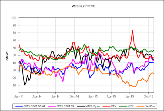 20151102-5-europe-energy-markets-2014-2015-weekly-price