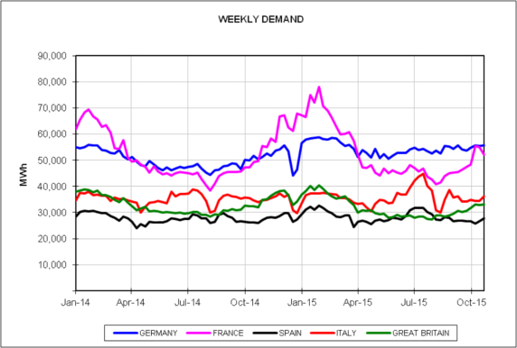 20151102-6-europe-energy-markets-2014-2015-weekly-demand