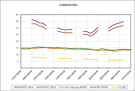 20160202-3-europe-energy-markets-january-2016-daily-commodities