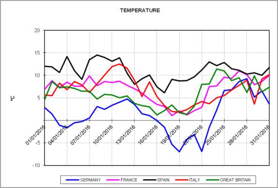 20160202-4-europe-energy-markets-january-2016-daily-temperature