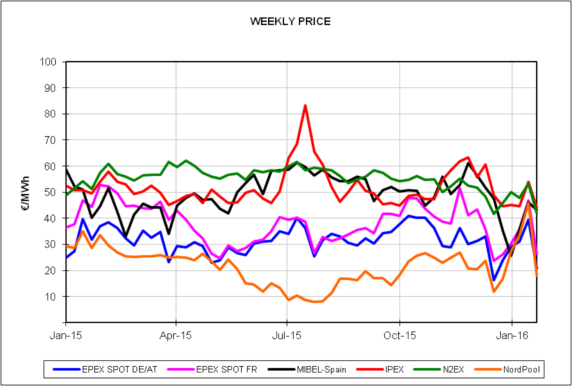 20160202-5-europe-energy-markets-2015-2016-weekly-price
