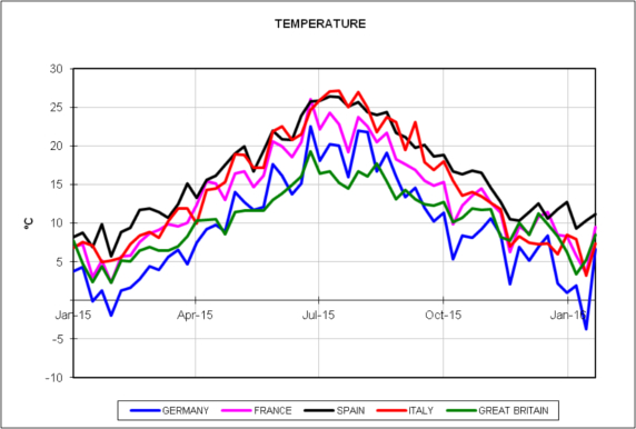 20160202-8-europe-energy-markets-2015-2016-weekly-temperature