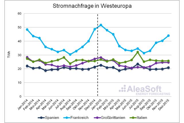 20160204-1-AleaSoft-Assessment-Electricity-Consumption-WesternEurope-De