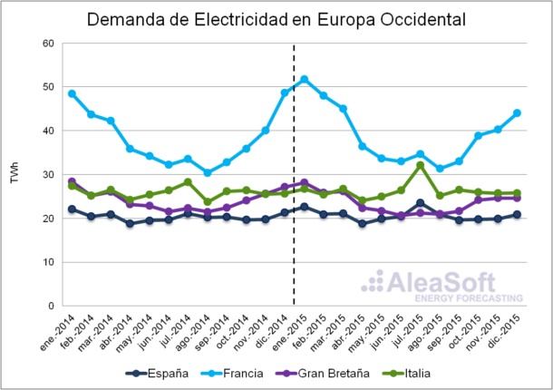 20160204-1-AleaSoft-Assessment-Electricity-Consumption-WesternEurope