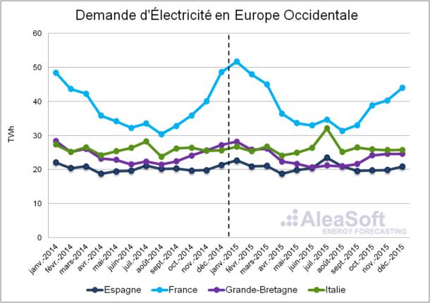 20160204-4-AleaSoft-Assessment-Electricity-Consumption-WesternEurope