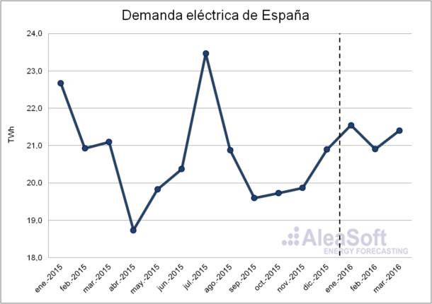Electricity-Demand-Es