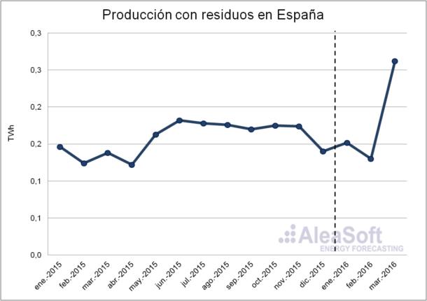 Waste-Production-Es