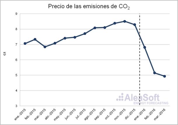 CO2-Emission-Rights-Es