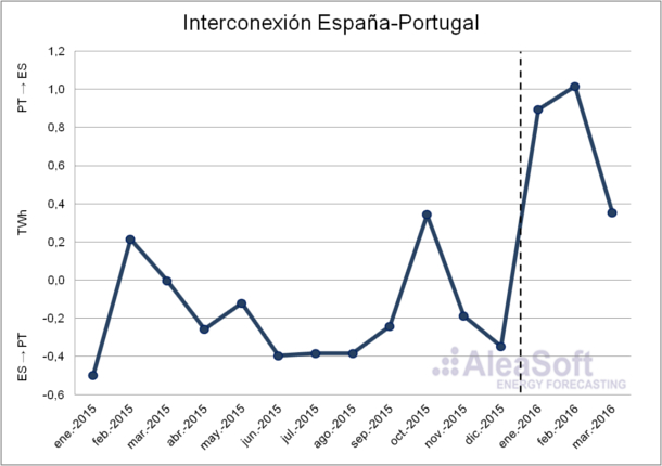 Spain-Portugal-Interconnection-Es