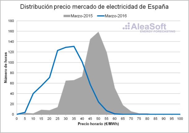 Electricity-Market-Price-March-Es