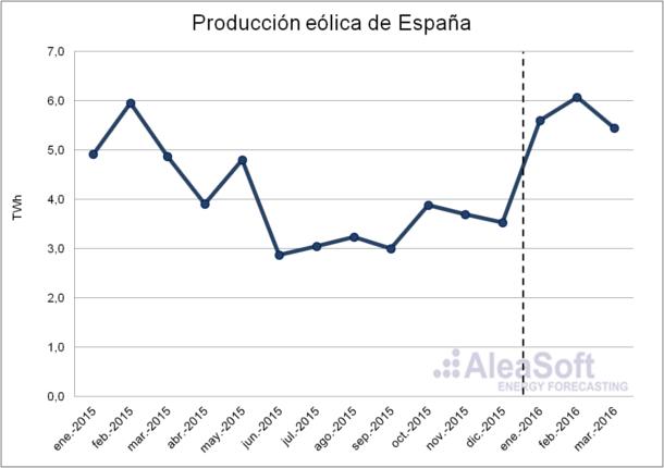 Wind-Production-Es