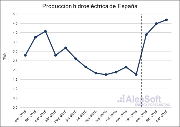 Hydroelectric-Production-Es