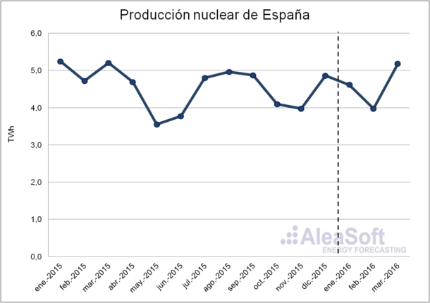 Nuclear-Production-Es