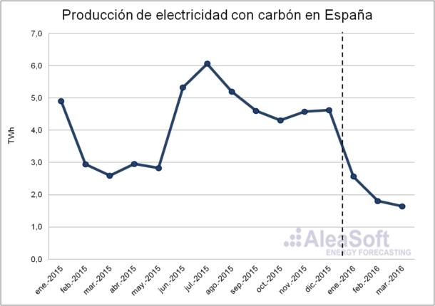 Electricity-Production-Coal-Es