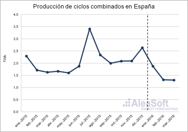 Combined-Cycle-Production-Es
