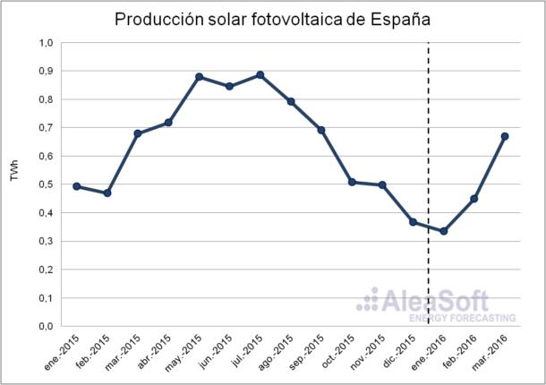 Photovoltaic-Production-Es