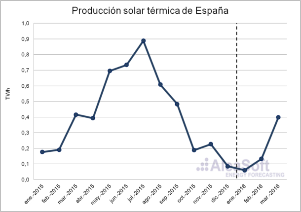 Solar-Thermal-Production-Es