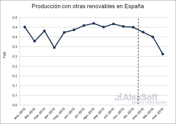 Other-Renewable-Production-Es