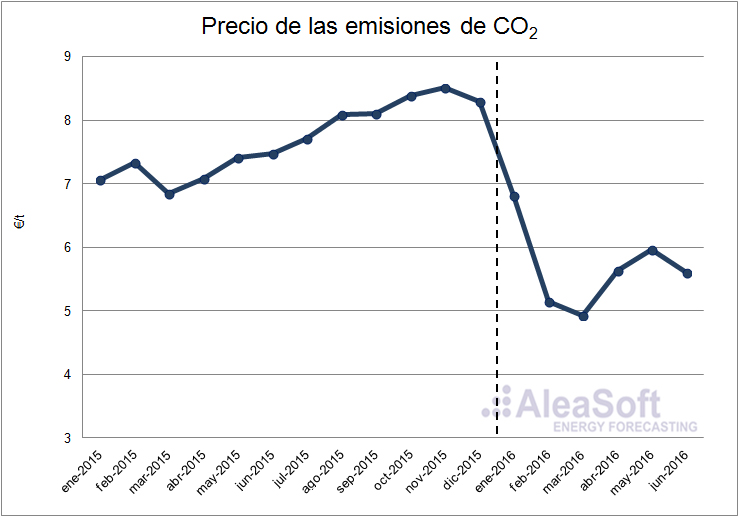 CO2-Emission-Rights