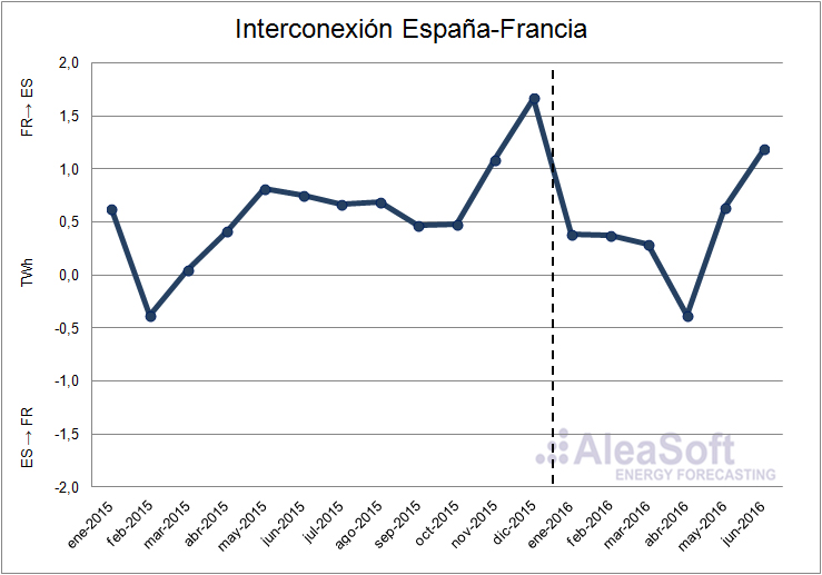 Spain-France-Interconnection