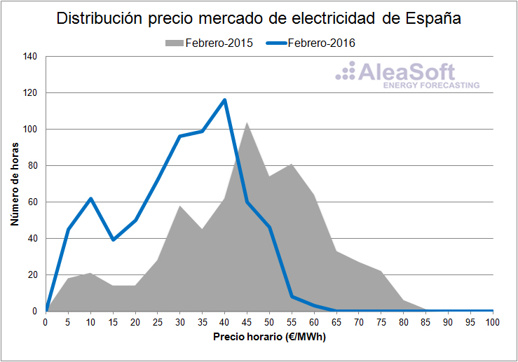 Electricity-Market-Price-February