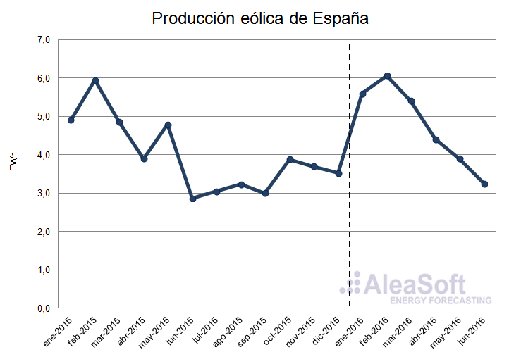 Wind-Production
