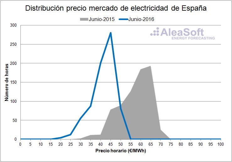 Electricity-Market-Price-June