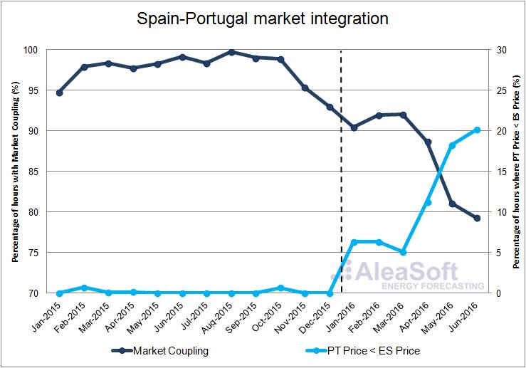 Spain-Portugal-Market-Integration