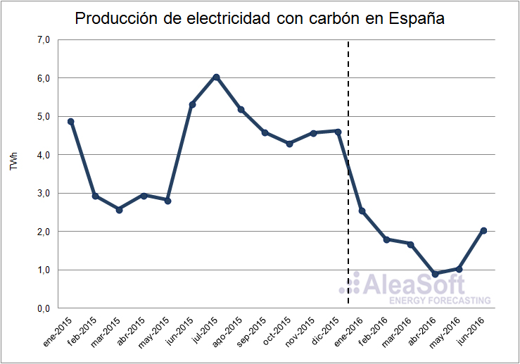 Electricity-Production-Coal