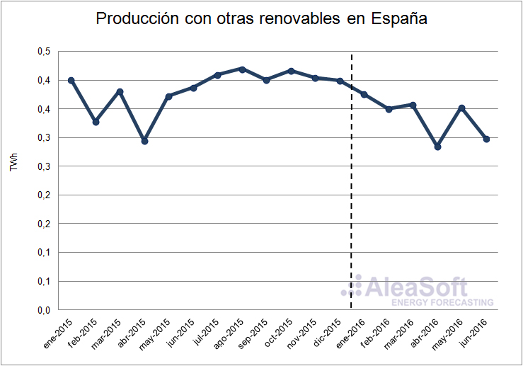Other-Renewable-Production