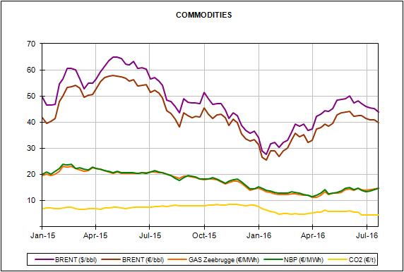 Informe de precios de mercados europeos de energía del mes de julio de 2016