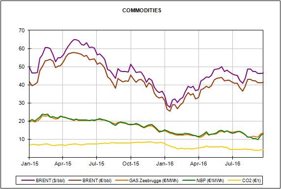 Informe de precios de mercados europeos de energía del mes de septiembre de 2016