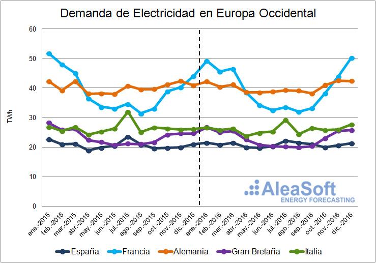 20170105-1-AleaSoft-Assessment-Electricity-Consumption-WesternEurope