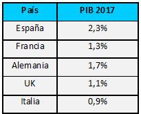 20170105-1-AleaSoft-countries-GDP-growth-year