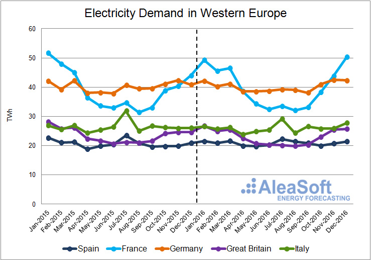 20170105-2-AleaSoft-Assessment-Electricity-Consumption-WesternEurope
