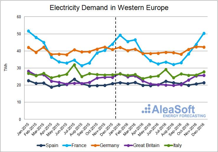 20170105-2-AleaSoft-Assessment-Electricity-Consumption-WesternEurope