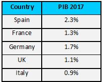 20170105-2-AleaSoft-countries-GDP-growth-year