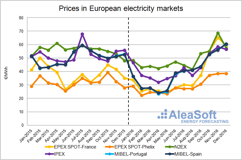 prices electricity european markets