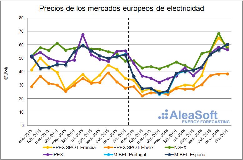 precios mercados europeos